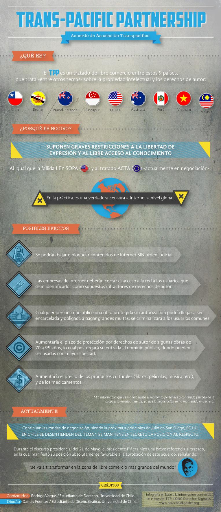 Infografía sobre el TPP